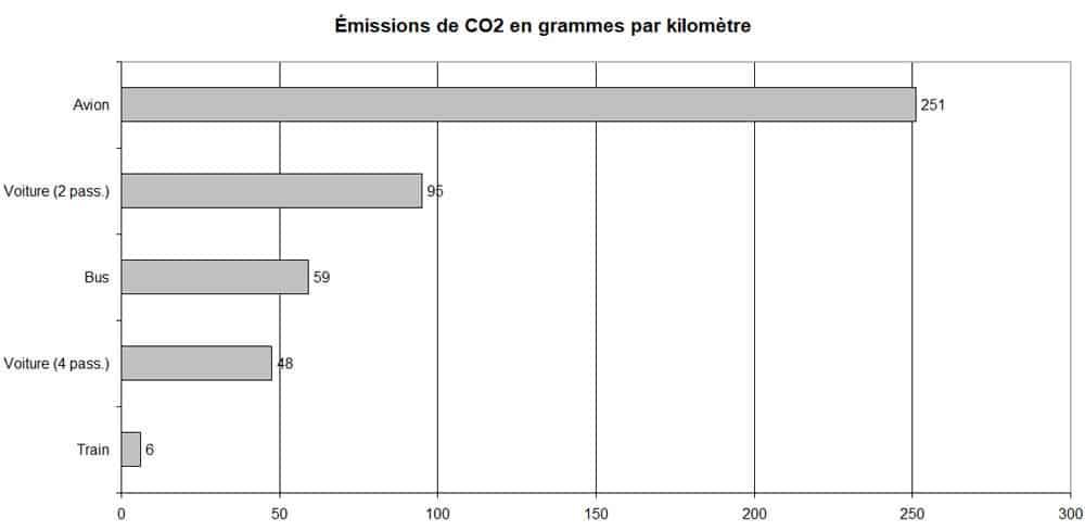 Quel est le mode de transport le moins polluant ?