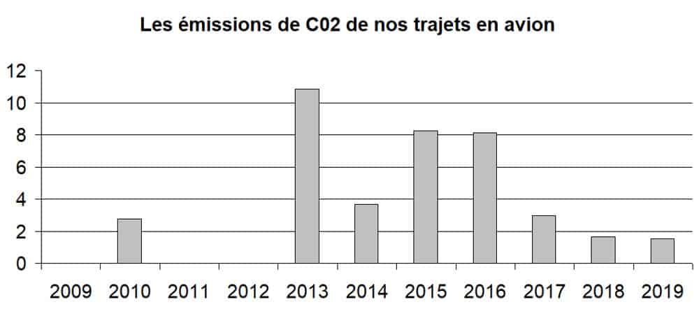 Les émissions de CO2 de nos trajets en avion